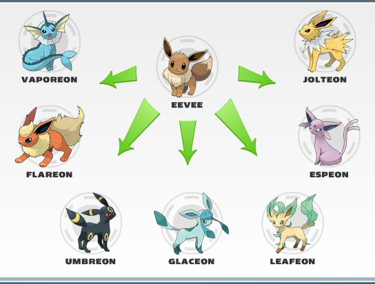 Imagenes de pokemon evoluciones